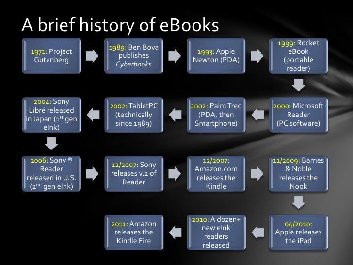 image for history of ebooks